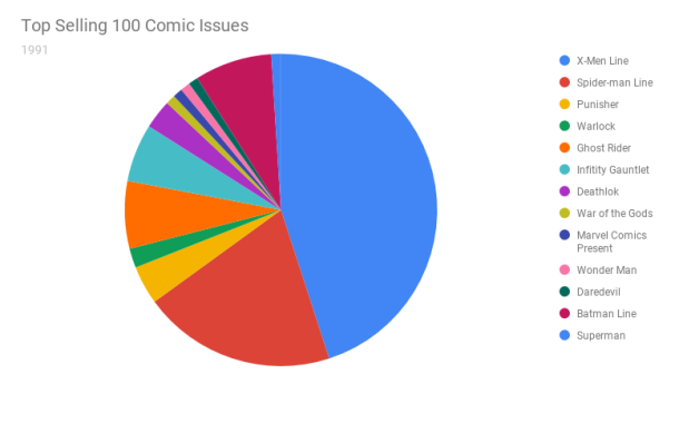 Top Selling 100 Comic Issues